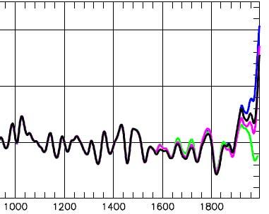Yamal sensitivity smooth 1000-1996