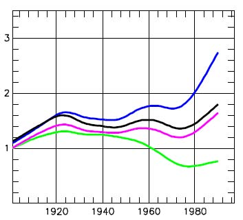 Yamal sensitivity smoothed 1900-1990
