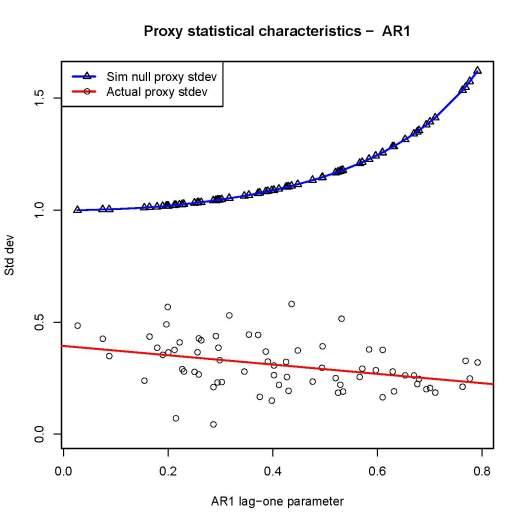 AR1 empirical stdev