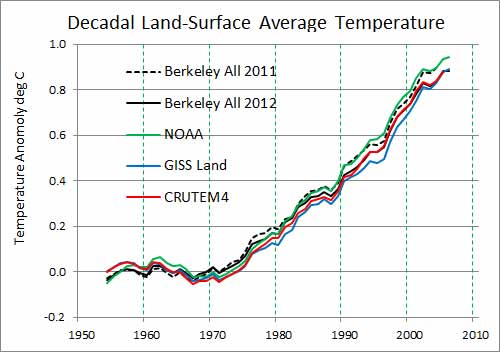 BEST Study (Climate Science Skeptic Study) Finds Global ...