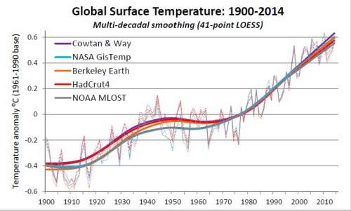 Global surface temps 1900-2014 multidecadal