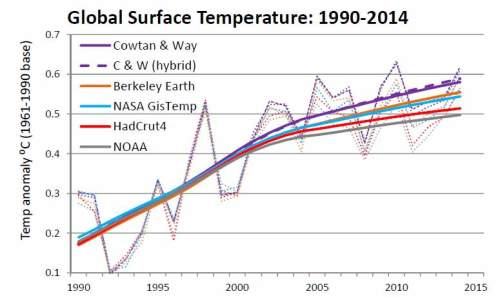 Global surface temps 1990-2014 decadal