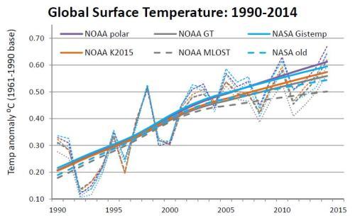 NOAA NASA 1990-2014