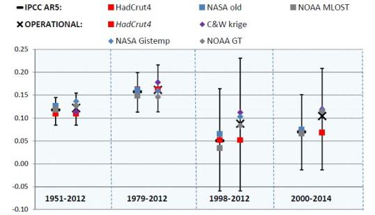 Global SAT comparison Operational vs IPCC