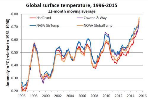 Global temp 1996-2015 prelim