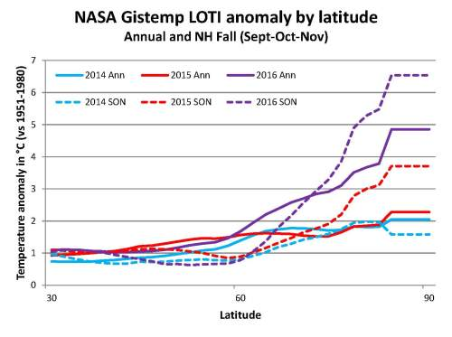 nasa-gistemp-anom-by-latitude