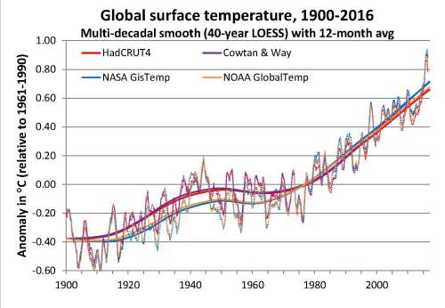 Global surface temps 1900-2016 multidecadal