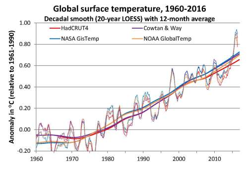 Global surface temps 1960-2016 decadal