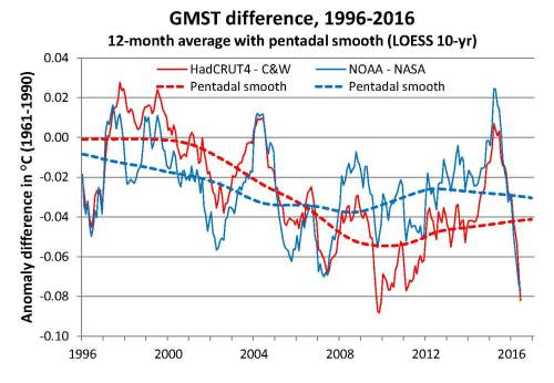 GMST diff 1996-2016 w LOESS