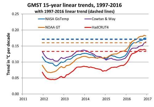 GMST linear trends 1997-2016