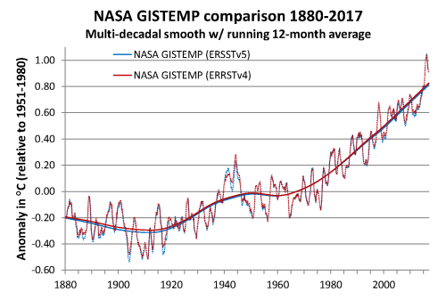 NASA GISTEMP comp 1880-2017