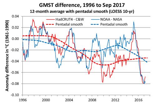 GMST diff 1996-2017 2017-09