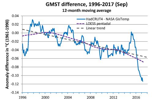 GMST diff 1997-2017 2017-09
