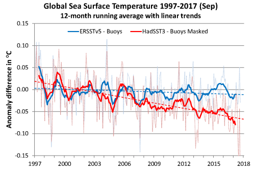 SST buoy diff mo 1997-2017 2017-09