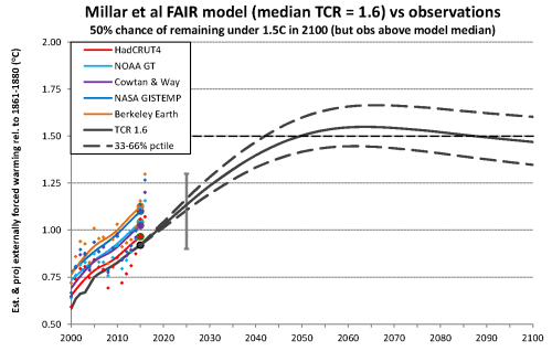 Millar et al obs comparison TCR 1-6