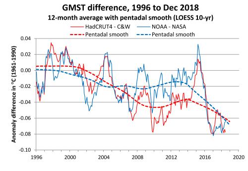 GMST diff 1996-2018 2018-12