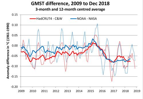 GMST diff 2009-2018 2018-12